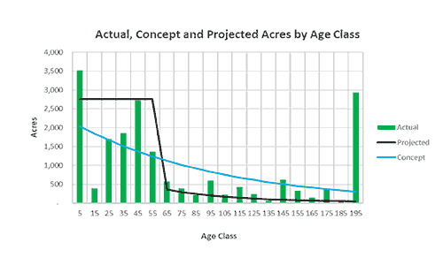 Projected Acres Graph